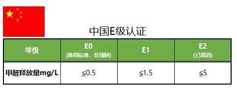 甲醛释放量规范一:中国E级认证